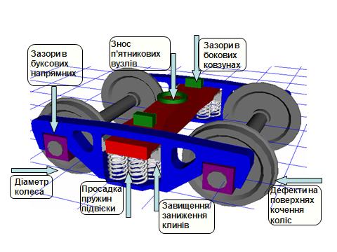 3D модель залізничного візка